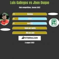 Luis Gallegos vs Jhon Duque h2h player stats