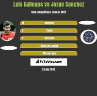 Luis Gallegos vs Jorge Sanchez h2h player stats