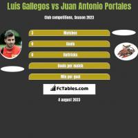 Luis Gallegos vs Juan Antonio Portales h2h player stats