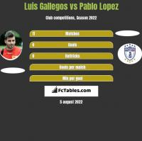 Luis Gallegos vs Pablo Lopez h2h player stats