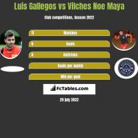 Luis Gallegos vs Vilches Noe Maya h2h player stats
