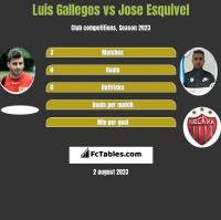 Luis Gallegos vs Jose Esquivel h2h player stats