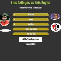 Luis Gallegos vs Luis Reyes h2h player stats