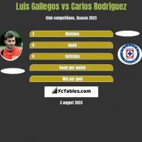 Luis Gallegos vs Carlos Rodriguez h2h player stats