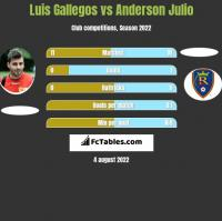 Luis Gallegos vs Anderson Julio h2h player stats