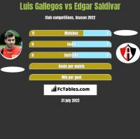 Luis Gallegos vs Edgar Saldivar h2h player stats
