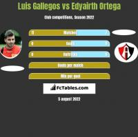 Luis Gallegos vs Edyairth Ortega h2h player stats