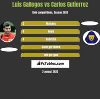 Luis Gallegos vs Carlos Gutierrez h2h player stats