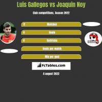 Luis Gallegos vs Joaquin Noy h2h player stats