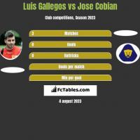 Luis Gallegos vs Jose Cobian h2h player stats