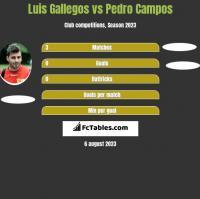 Luis Gallegos vs Pedro Campos h2h player stats