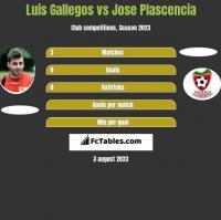 Luis Gallegos vs Jose Plascencia h2h player stats