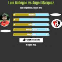Luis Gallegos vs Angel Marquez h2h player stats