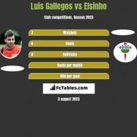 Luis Gallegos vs Elsinho h2h player stats