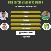 Luis Garcia vs Alfonso Blanco h2h player stats