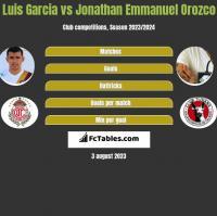 Luis Garcia vs Jonathan Emmanuel Orozco h2h player stats