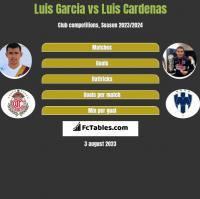 Luis Garcia vs Luis Cardenas h2h player stats