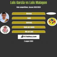 Luis Garcia vs Luis Malagon h2h player stats