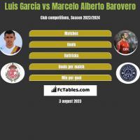 Luis Garcia vs Marcelo Alberto Barovero h2h player stats