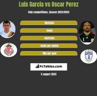Luis Garcia vs Oscar Perez h2h player stats