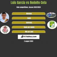 Luis Garcia vs Rodolfo Cota h2h player stats