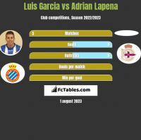 Luis Garcia vs Adrian Lapena h2h player stats