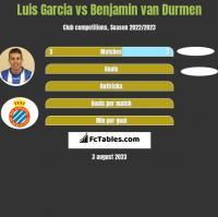 Luis Garcia vs Benjamin van Durmen h2h player stats