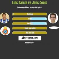 Luis Garcia vs Jens Cools h2h player stats