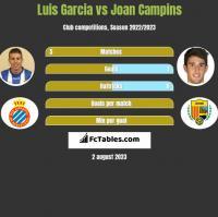 Luis Garcia vs Joan Campins h2h player stats