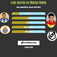 Luis Garcia vs Marko Bakic h2h player stats
