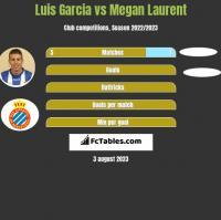 Luis Garcia vs Megan Laurent h2h player stats