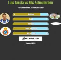 Luis Garcia vs Nils Schouterden h2h player stats