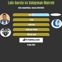 Luis Garcia vs Sulayman Marreh h2h player stats