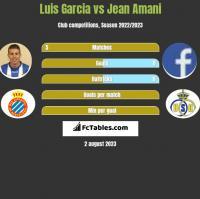 Luis Garcia vs Jean Amani h2h player stats