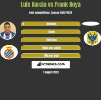 Luis Garcia vs Frank Boya h2h player stats