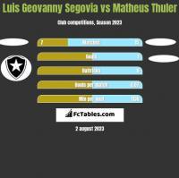 Luis Geovanny Segovia vs Matheus Thuler h2h player stats