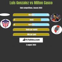 Luis Gonzalez vs Milton Casco h2h player stats