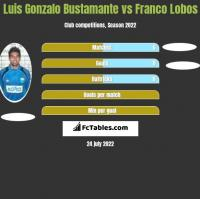 Luis Gonzalo Bustamante vs Franco Lobos h2h player stats