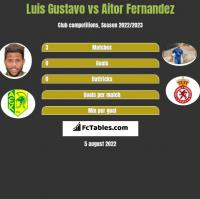 Luis Gustavo vs Aitor Fernandez h2h player stats