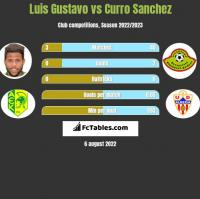 Luis Gustavo vs Curro Sanchez h2h player stats
