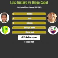 Luis Gustavo vs Diego Capel h2h player stats