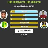 Luis Gustavo vs Luis Valcarce h2h player stats