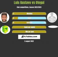 Luis Gustavo vs Otegui h2h player stats