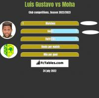 Luis Gustavo vs Moha h2h player stats
