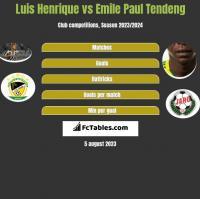 Luis Henrique vs Emile Paul Tendeng h2h player stats