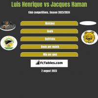 Luis Henrique vs Jacques Haman h2h player stats