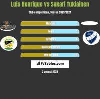 Luis Henrique vs Sakari Tukiainen h2h player stats