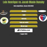 Luis Henrique vs Jacob Maslo Dunsby h2h player stats