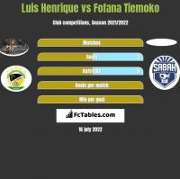 Luis Henrique vs Fofana Tiemoko h2h player stats