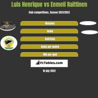 Luis Henrique vs Eemeli Raittinen h2h player stats